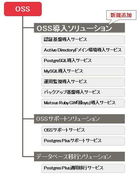 富士通 SSL が OSS 関連メニューを強化−導入、運用、サポートまで
