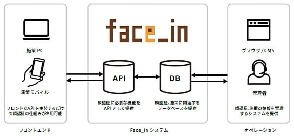"""""""顔パス""""も簡単に--電通、顔認証コミュニケーション開発プラットフォームの提供開始"""
