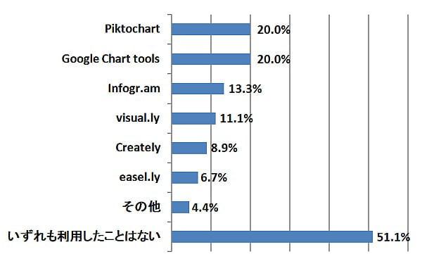 インフォグラフィックス、「知らない」が92%