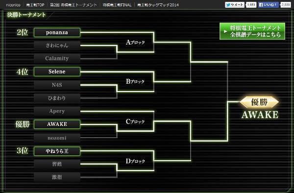 将棋ソフト「Ponanza」と羽生名人の対局「今回は諦める」--開発者が発表