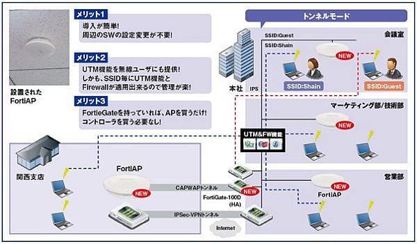 ネットワールド、無線 LAN アクセスポイント「FortiAP」で社内無線 LAN を全面刷新