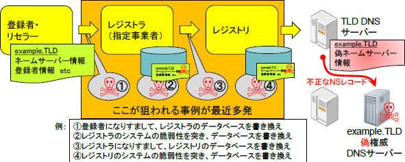 日経新聞などが被害、正しいサイトを開いたはずが偽物にすり替わる「ドメイン名ハイジャック」