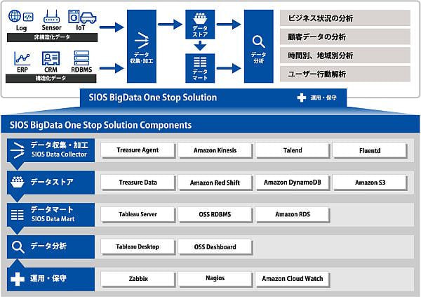「SIOS BigData One Stop Solution」全体図2