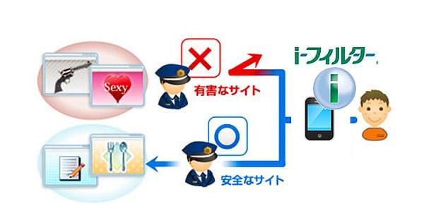 BIGLOBE から Android 用の子ども向けフィルタリングサービス、月額200円