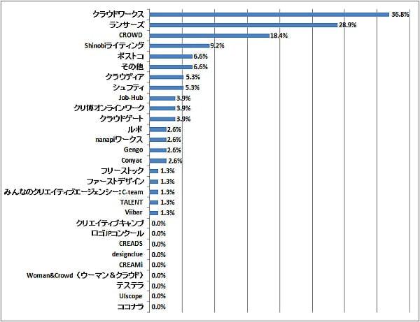 以下の「クラウドソーシング」のうち、どのサービスを利用しましたか?(n=76) (2014年11月7日〜11月14日/全国10代〜60代以上のインターネットユーザー1,074人)