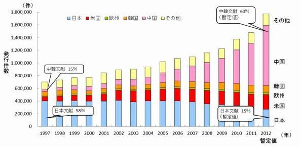 経産省、「中韓文献翻訳・検索システム」試行版を提供開始