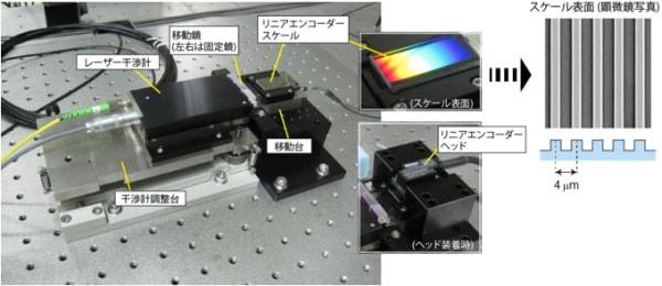 産総研、目盛り誤差1ナノメートル以下のリニアエンコーダーを実現