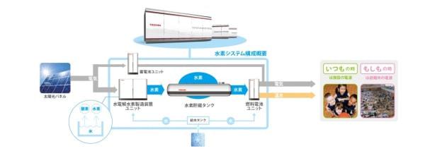 川崎市と東芝、帰宅困難者向け施設などで自立型エネルギー供給システムを共同実証