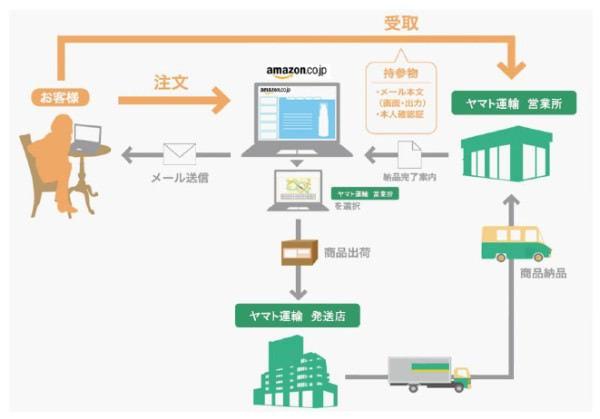 Amazon.co.jp が即日配送サービスを開始、ヤマト営業所で注文日に商品を受け取れる