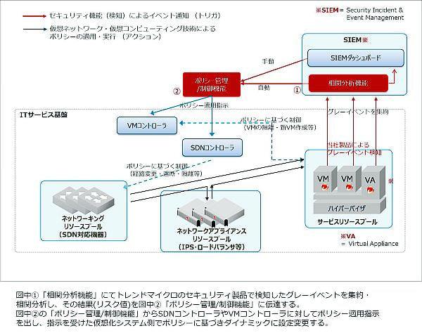 トレンドマイクロが自動対処する次世代セキュリティアーキテクチャを開発、SDN などと連携