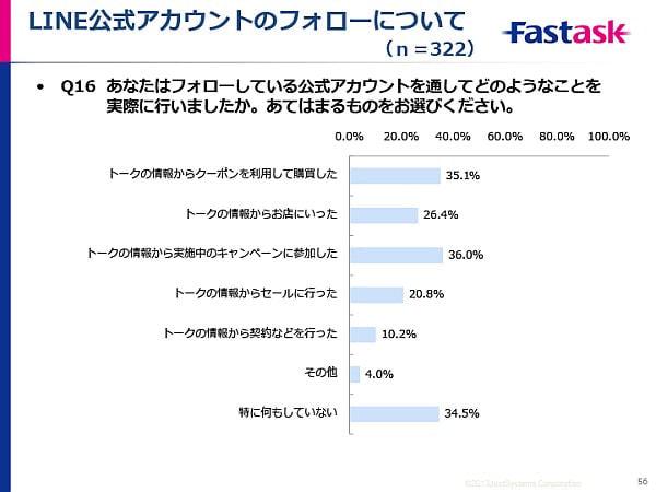 「LINEは生活の一部」とユーザーの半数近くが実感、「毎日起動」は7割