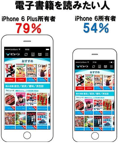 iPhone 6 Plus 所有者の電子書籍利用意向は約8割、iPhone 6 は約5割