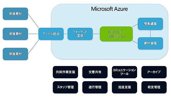 NHK、Azure を次世代クラウド映像制作支援ツールのクラウド基盤に採用