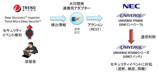 サイバー攻撃はもう怖くない、NEC とトレンドマイクロが SDN で自動防御