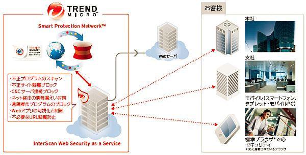 トレンドマイクロ、クラウド型セキュリティで IWSaaS と Cloud Edge を追加