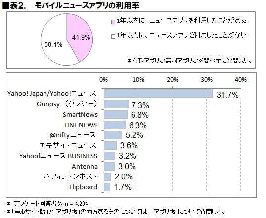 スマートフォン向けニュース アプリケーション/サービスの利用率 (出典:ICT 総研)