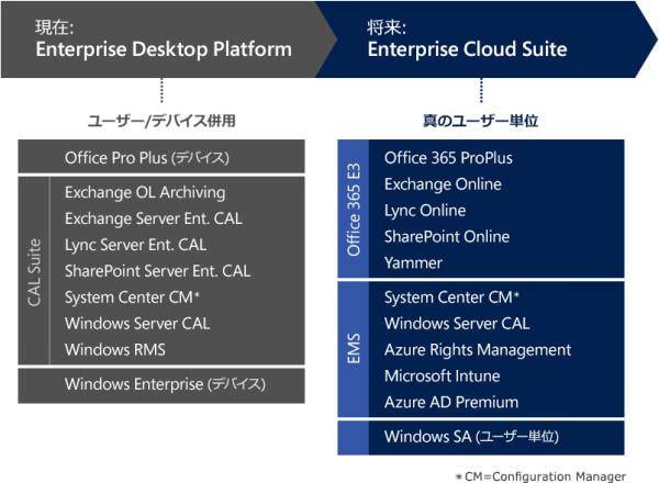 日本 MS、法人向け統合ライセンス「Enterprise Cloud Suite」を12月から販売