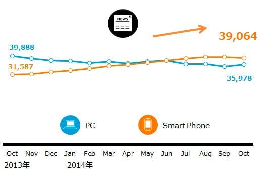 ニュース/キュレーション アプリ、TOP3は年初から利用者が2倍以上に増加