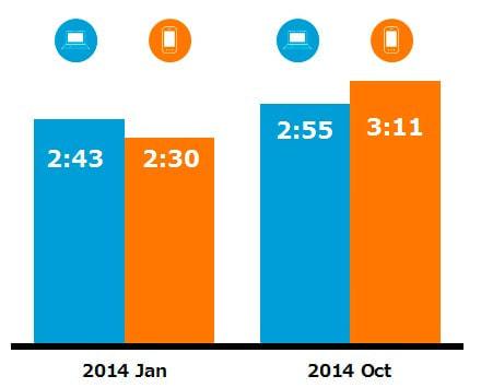 日本国内 各スクリーンからの「ニュースと情報」サービスの一人あたりの平均利用時間数