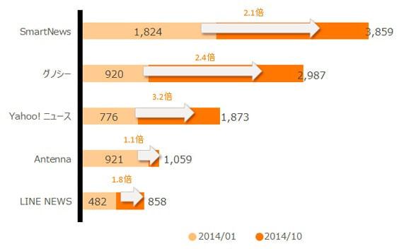 ニュース/キュレーションアプリTOP5の利用者数(千人)