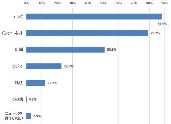 まだまだ強いテレビ、露出度の割に利用率が低いニュースアプリ―定期調査「ネットでのニュース購読」(1)