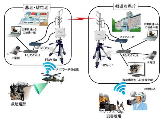 FNETS、防衛省に高速 IP 無線システムを納入