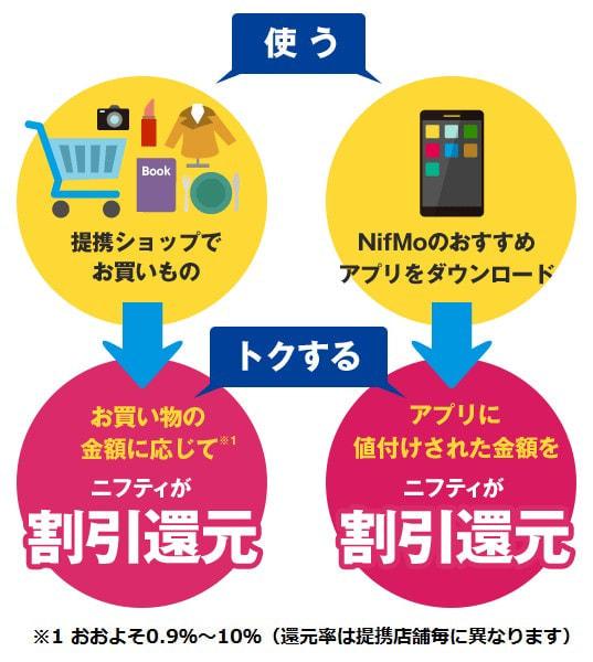 NifMo バリュープログラムの利用イメージ