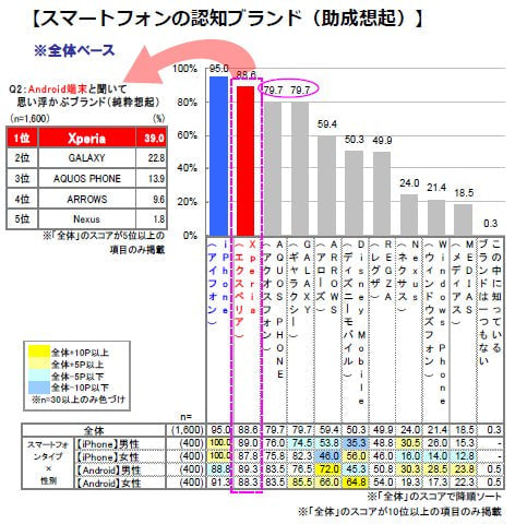 iPhone 6 から Xperia Z3へのスイッチ要因は「バッテリー」や「カメラの画素数」―スマホ購入意向調査