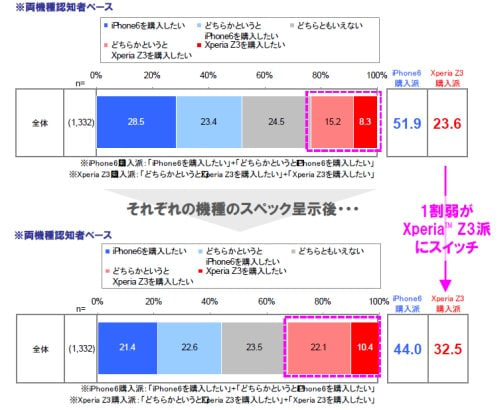 iPhone 6 vs Xperia Z3購入意向