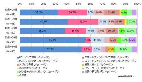 PCで取得したクーポンが最多―クーポン利用実態調査