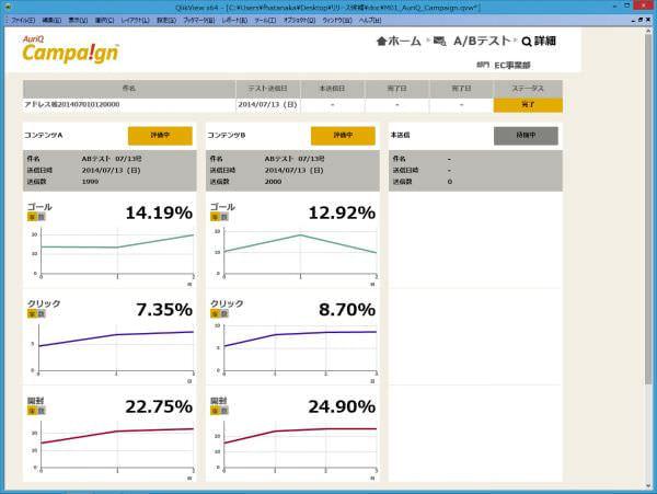 オーリックがキャンペーンマネジメント基盤に A/B テスト機能を追加、より効果のあるコンテンツを配信