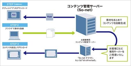 ソネット、ビジネスドキュメントをタブレットで利用できるクラウドサービスを開始