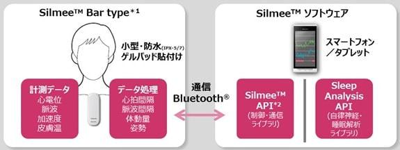 東芝、貼付け型ウェアラブル生体センサー「Silmee Bar type」のソフトウェアライブラリを提供開始