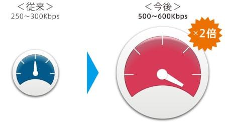 フリービット、スマホキャリアサービス freebit mobile のバージョンアップを完了