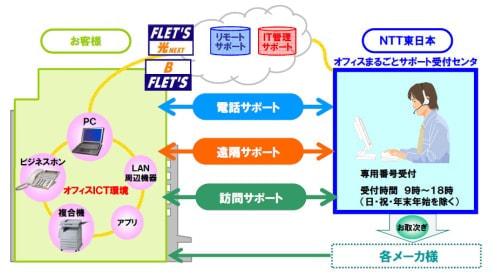 NTT 東、「オフィスまるごとサポート」に月額1,000円の安価な新メニュー
