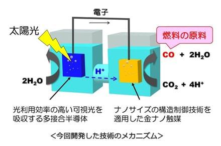 東芝、世界最高の効率で二酸化炭素から炭素化合物を生成する技術を開発