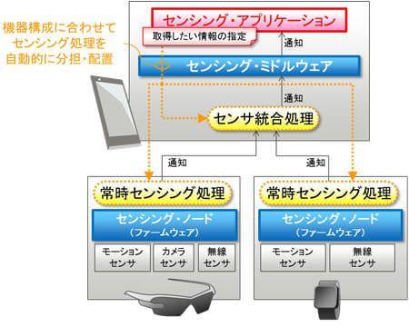 センシングアプリケーション開発フレームワークの概要