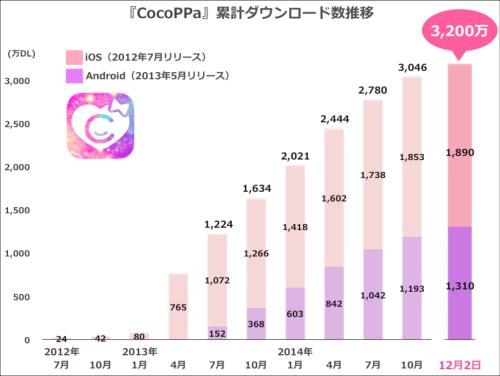 スマホ向け着せ替えコミュニティアプリ「CocoPPa」、世界3,200万ダウンロード突破