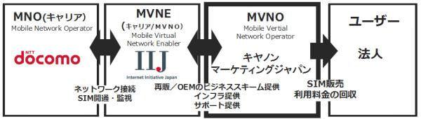 キヤノンMJ が企業向け MVNO サービスを開始、IIJ と協業しデータ専用 SIM 提供