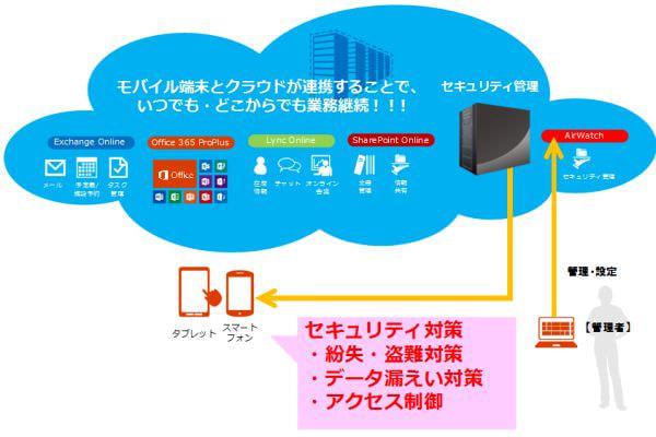 キヤノンS&S、「Office 365」に特化させた MDM セキュリティ パックを発売