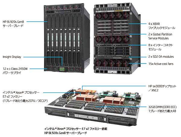 日本 HP が超ハイエンドサーバー Integrity Superdome X を販売、インメモリでミッションクリティカル業務をリアルタイム化