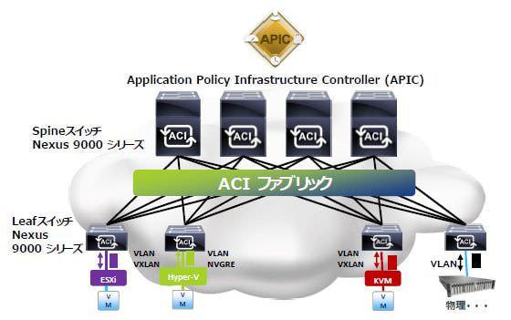 ネットワールド、次世代 SDN「Cisco ACI」を販売