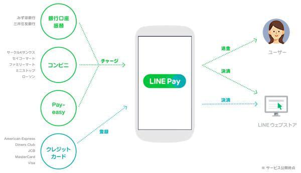 LINE Pay の各種機能
