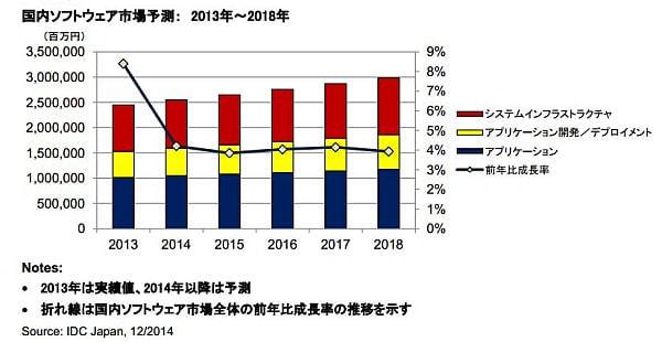 成長率は4.8%--2014年上半期の国内ソフトウェア市場と最新予測