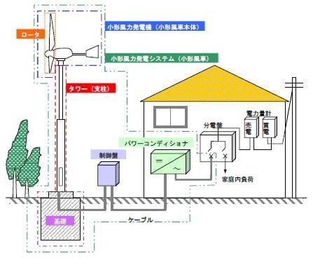 NEDO、小形風力発電の部品を標準化する研究開発に着手