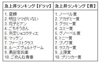 ドラマ・賞ランキング