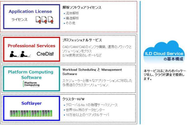 クレディストが HPC 向け「ILD Cloud Service」、IBM とプロバイダ契約