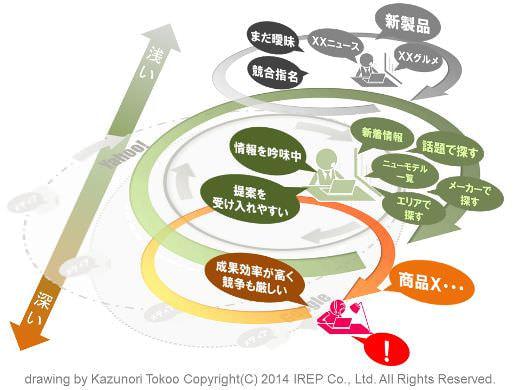 ユーザーの回遊を想定した集客施策のプランニング(後編-1)