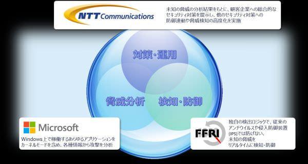 NTT Com や日本マイクロソフトなど、ゼロデイ攻撃対策セキュリティサービスを開発
