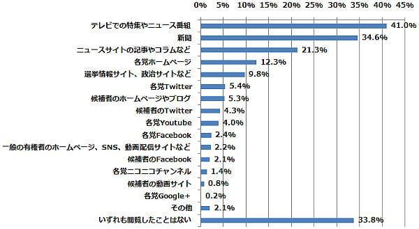 インターネットで解禁された選挙活動も含めて、以下のうちどの方法で政党や候補者の情報を知りましたか?(n=625) (2014年12月15日〜12月25日/全国10代〜60代以上のインターネットユーザー1,077人)